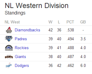 NL West Standings